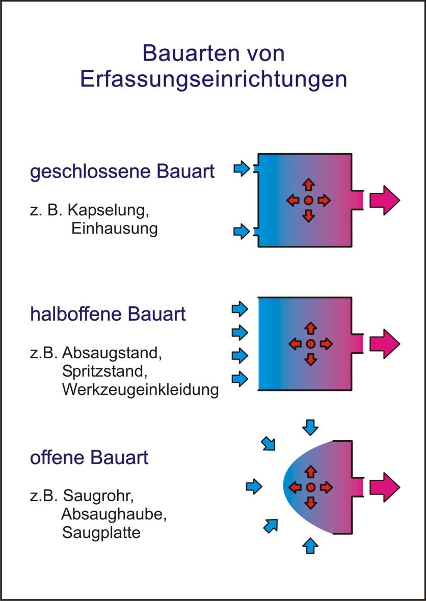 GisChem - Gefahrstoffinformationssystem Chemikalien der BG RCI und ...